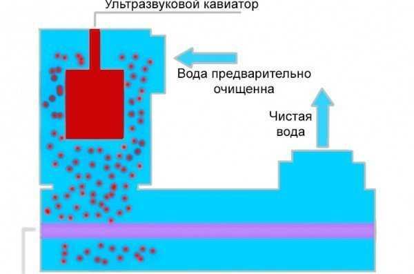 Обеззараживание воды ультрафиолетом — технические особенности, методы, установки