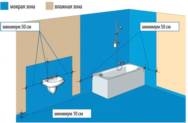 Как избавиться от плесени в ванной: причины появления и выведение