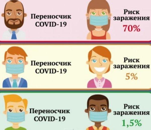 Какие маски эффективны от коронавируса